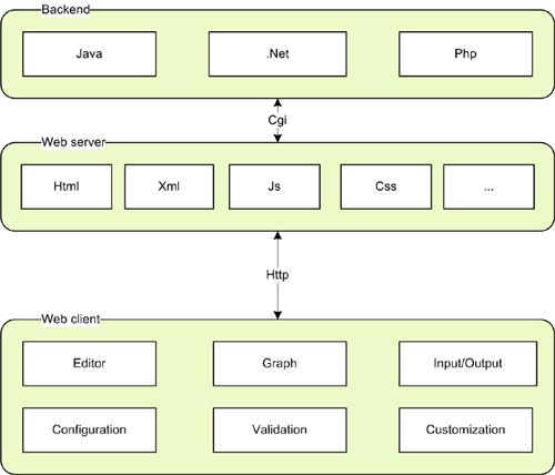 mxGraph User Manual - JavaScript Client